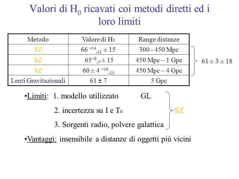 Valori di H 0 ricavati coi metodi diretti ed i loro limiti MetodoValore di H 0 Range distanze SZ66 +14 -11 ± 15300 - 450 Mpc SZ 65 +8 -7 ± 15450 Mpc –