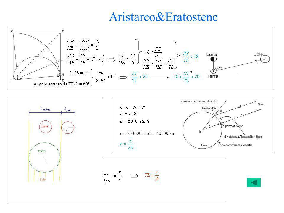 Aristarco&Eratostene Angolo sotteso da TE/2 = 60° c = 253000 stadi = 40500 km