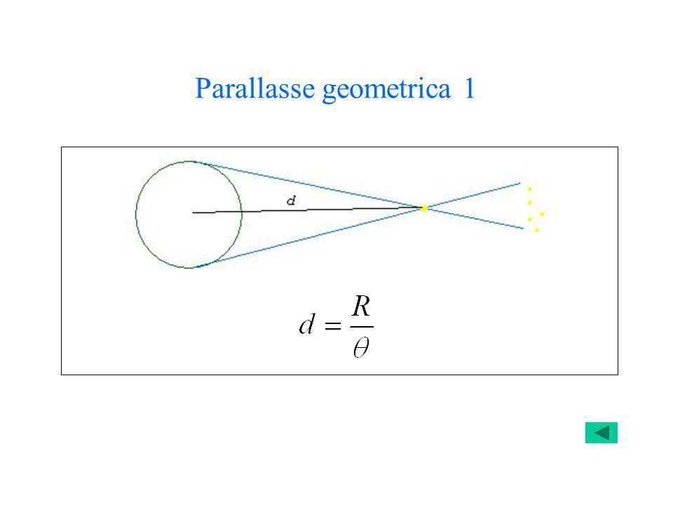 Parallasse geometrica 1