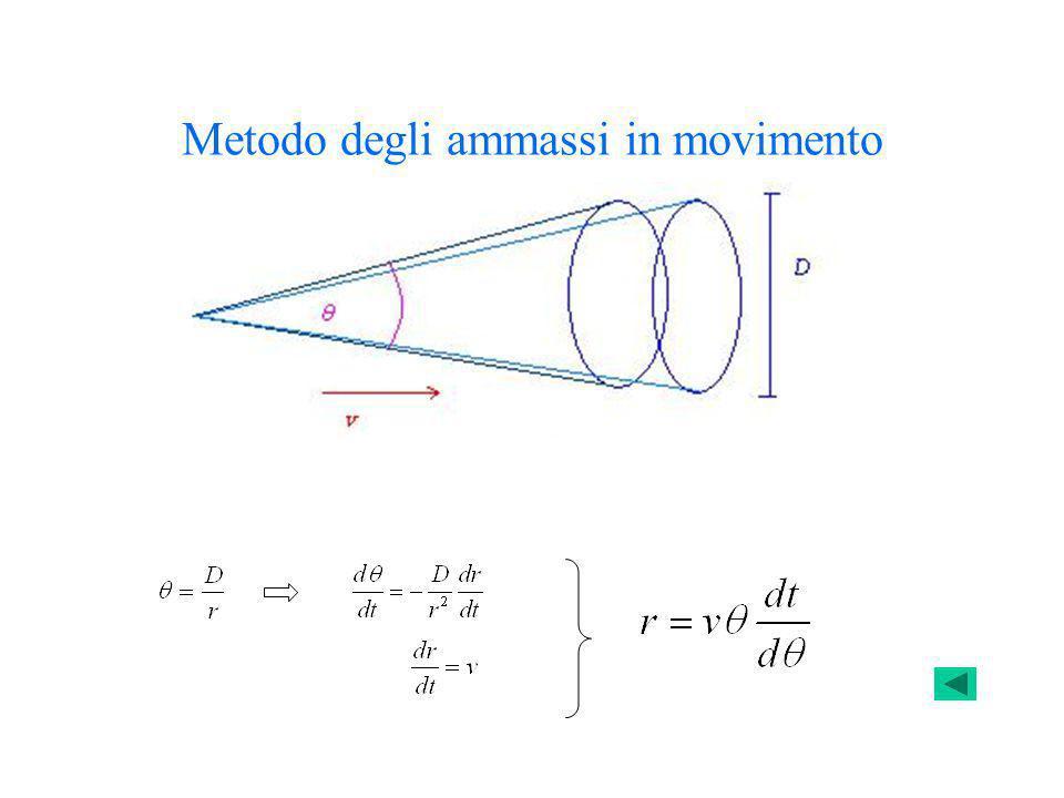 Metodo degli ammassi in movimento