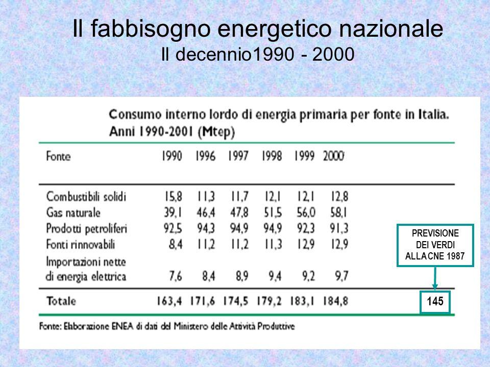 Il fabbisogno energetico nazionale Il decennio1990 - 2000 PREVISIONE DEI VERDI ALLA CNE 1987 145