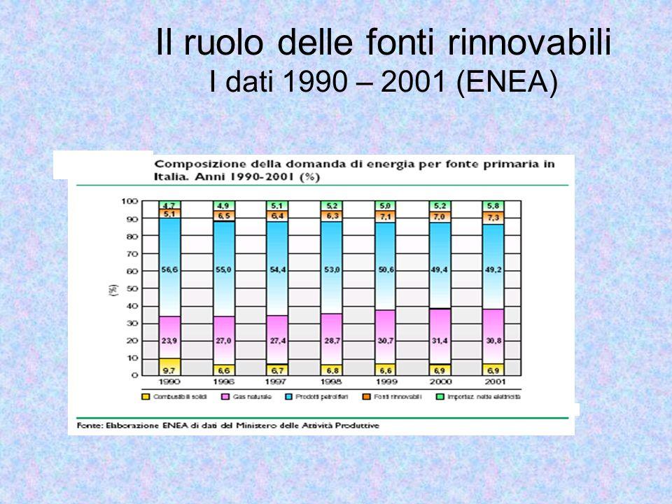 Il ruolo delle fonti rinnovabili I dati 1990 – 2001 (ENEA)