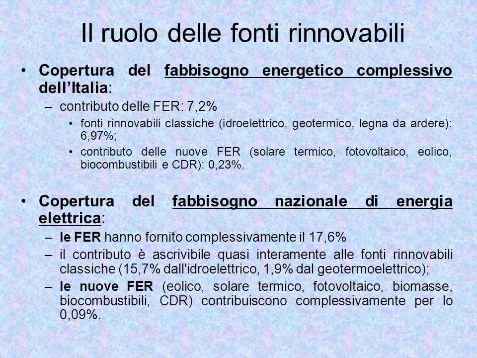 Il ruolo delle fonti rinnovabili Copertura del fabbisogno energetico complessivo dellItalia: –contributo delle FER: 7,2% fonti rinnovabili classiche (