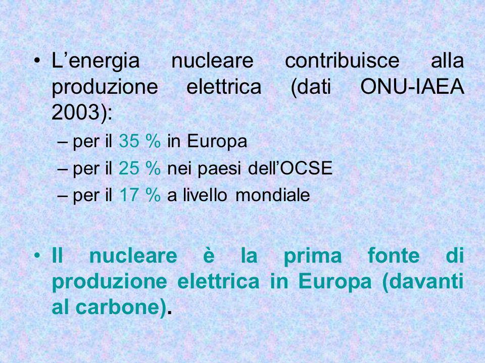 Lenergia nucleare contribuisce alla produzione elettrica (dati ONU-IAEA 2003): –per il 35 % in Europa –per il 25 % nei paesi dellOCSE –per il 17 % a l