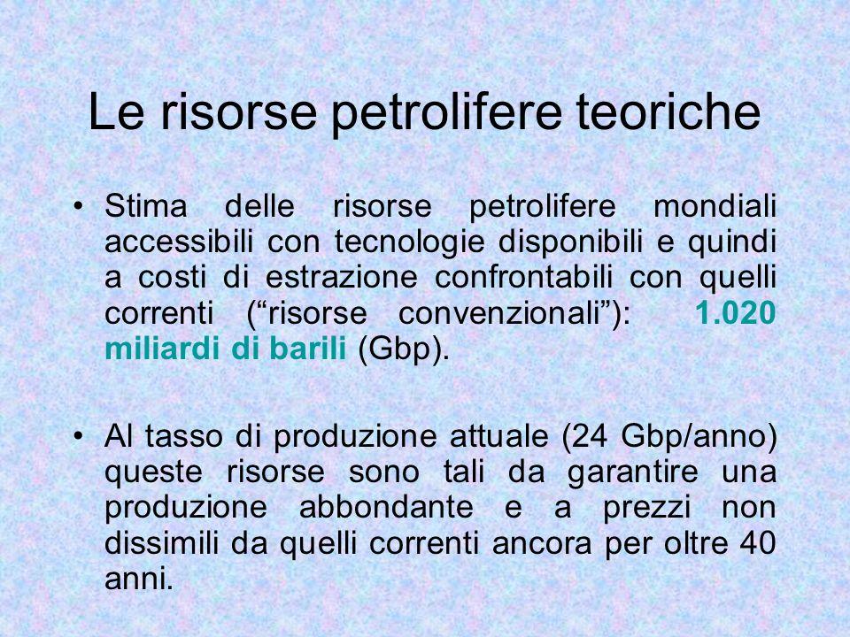 Le risorse petrolifere teoriche Stima delle risorse petrolifere mondiali accessibili con tecnologie disponibili e quindi a costi di estrazione confron