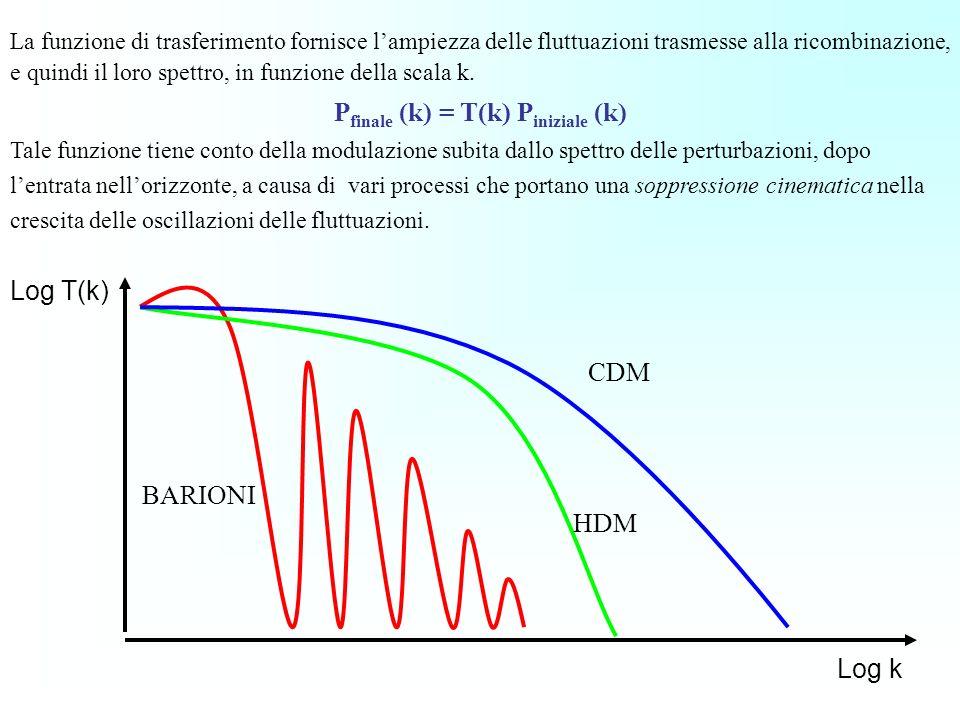 La funzione di trasferimento fornisce lampiezza delle fluttuazioni trasmesse alla ricombinazione, e quindi il loro spettro, in funzione della scala k.