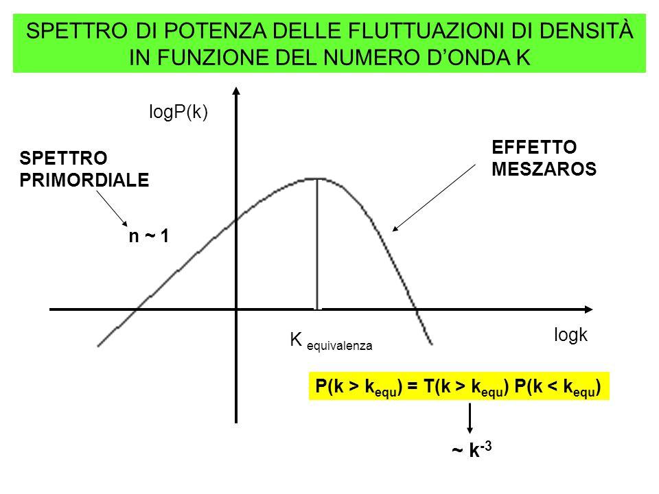 logP(k) logk K equivalenza n ~ 1 EFFETTO MESZAROS SPETTRO PRIMORDIALE P(k > k equ ) = T(k > k equ ) P(k < k equ ) SPETTRO DI POTENZA DELLE FLUTTUAZION