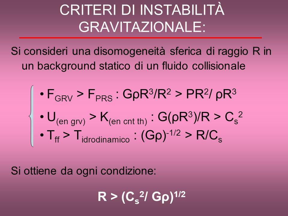 CRITERI DI INSTABILITÀ GRAVITAZIONALE: Si consideri una disomogeneità sferica di raggio R in un background statico di un fluido collisionale F GRV > F