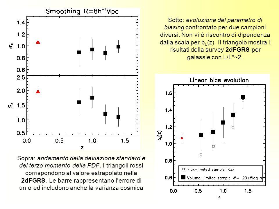 Sotto: evoluzione del parametro di biasing confrontato per due campioni diversi. Non vi è riscontro di dipendenza dalla scala per b L (z). Il triangol