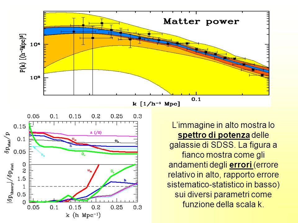 Limmagine in alto mostra lo spettro di potenza delle galassie di SDSS. La figura a fianco mostra come gli andamenti degli errori (errore relativo in a