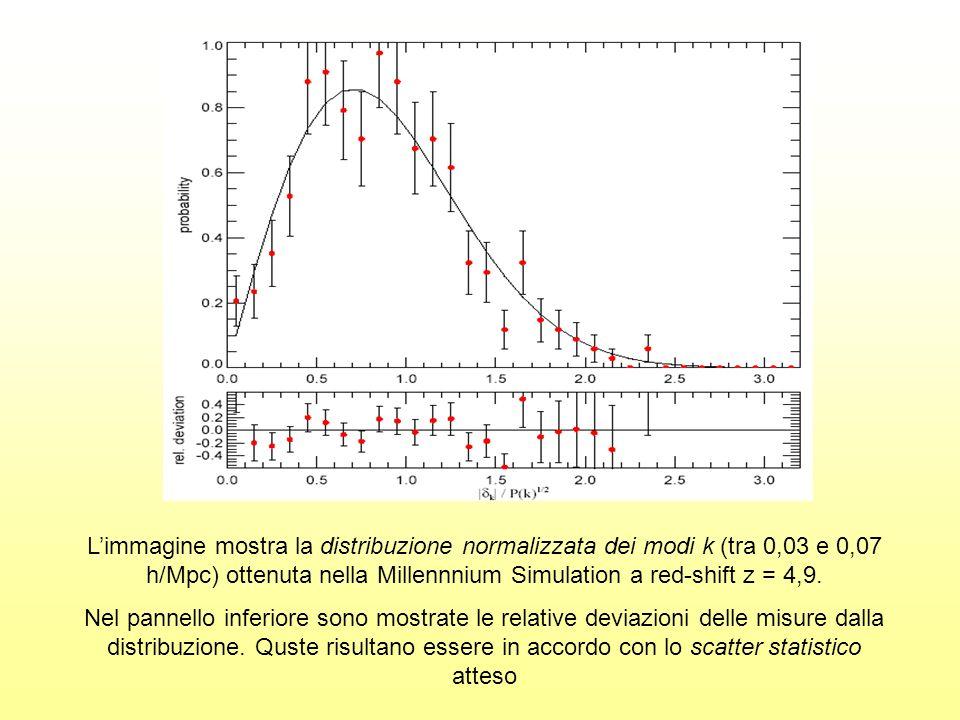 Limmagine mostra la distribuzione normalizzata dei modi k (tra 0,03 e 0,07 h/Mpc) ottenuta nella Millennnium Simulation a red-shift z = 4,9. Nel panne