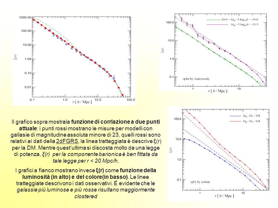 Il grafico sopra mostrala funzione di corrlazione a due punti attuale: i punti rossi mostrano le misure per modelli con gallasie di magnitudine assolu