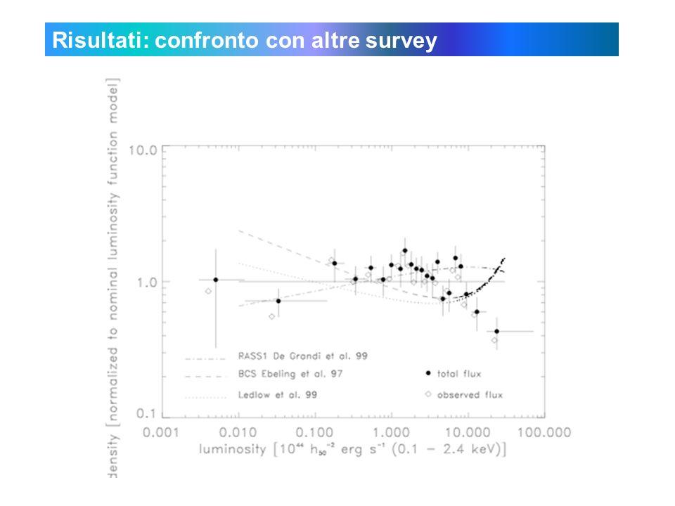 Risultati: confronto con altre survey