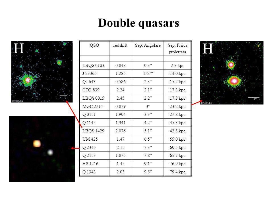 Double quasars QSOredshiftSep. AngolareSep. Fisica proiettata LBQS 01030.8480.32.3 kpc J 233651.2851.6714.0 kpc QJ 6430.5862.315.2 kpc CTQ 8392.242.11