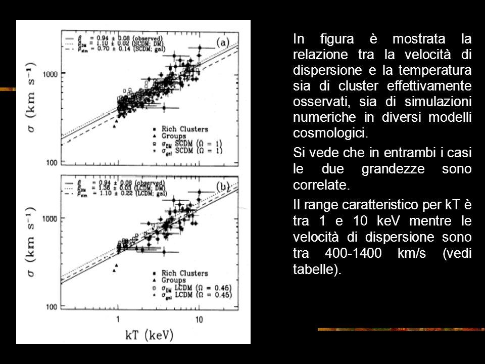 In figura è mostrata la relazione tra la velocità di dispersione e la temperatura sia di cluster effettivamente osservati, sia di simulazioni numeriche in diversi modelli cosmologici.