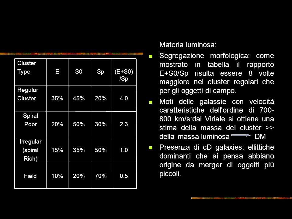 Materia luminosa: Segregazione morfologica: come mostrato in tabella il rapporto E+S0/Sp risulta essere 8 volte maggiore nei cluster regolari che per gli oggetti di campo.