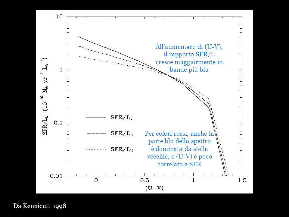 Da Kennicutt 1998 Per colori rossi, anche la parte blu dello spettro è dominata da stelle vecchie, e (U-V) è poco correlato a SFR Allaumentare di (U-V
