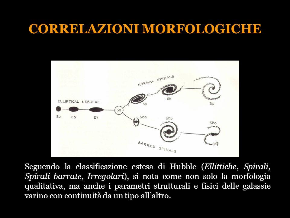 CORRELAZIONI MORFOLOGICHE Seguendo la classificazione estesa di Hubble (Ellittiche, Spirali, Spirali barrate, Irregolari), si nota come non solo la mo