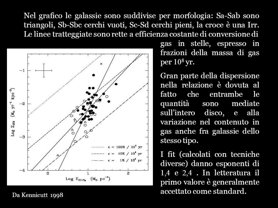 Nel grafico le galassie sono suddivise per morfologia: Sa-Sab sono triangoli, Sb-Sbc cerchi vuoti, Sc-Sd cerchi pieni, la croce è una Irr. Le linee tr