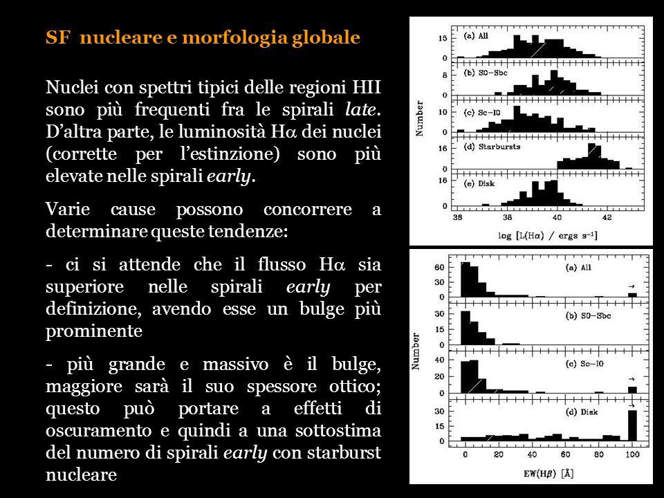 SF nucleare e morfologia globale Nuclei con spettri tipici delle regioni HII sono più frequenti fra le spirali late. Daltra parte, le luminosità H dei
