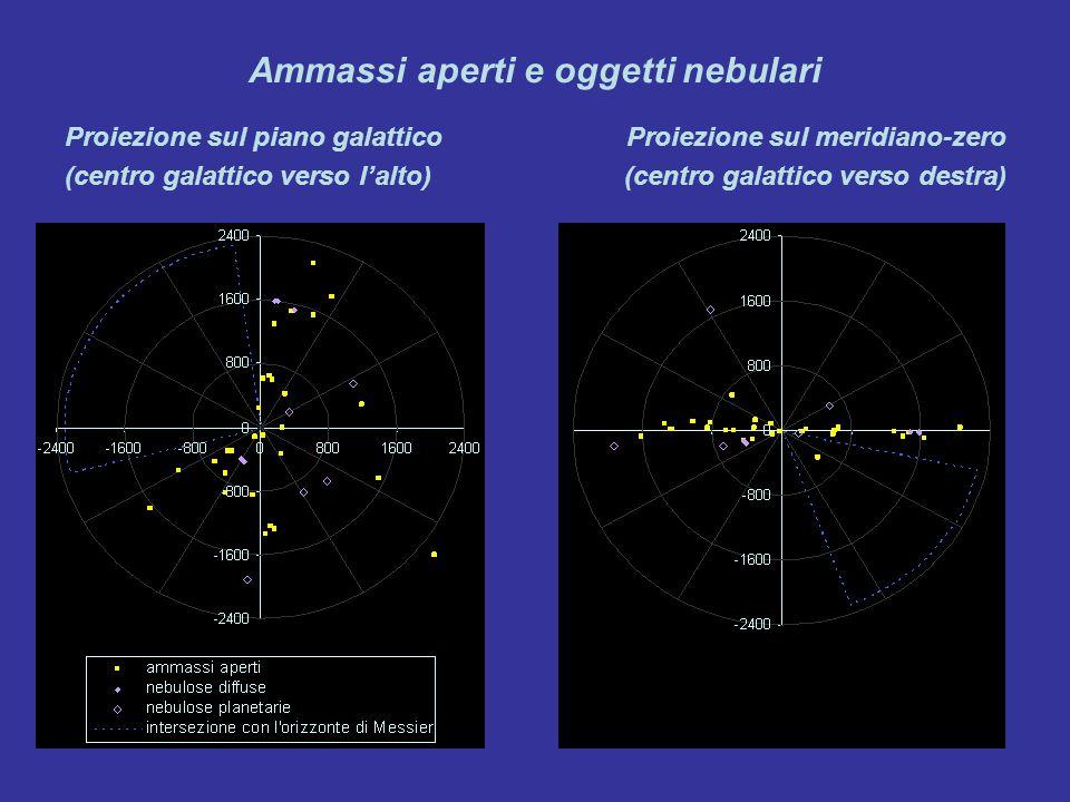 Ammassi aperti e oggetti nebulari Proiezione sul piano galattico (centro galattico verso lalto) Proiezione sul meridiano-zero (centro galattico verso destra)