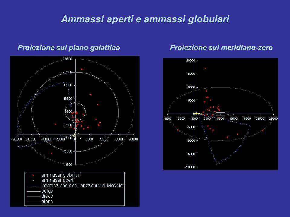 Ammassi aperti e ammassi globulari Proiezione sul piano galatticoProiezione sul meridiano-zero