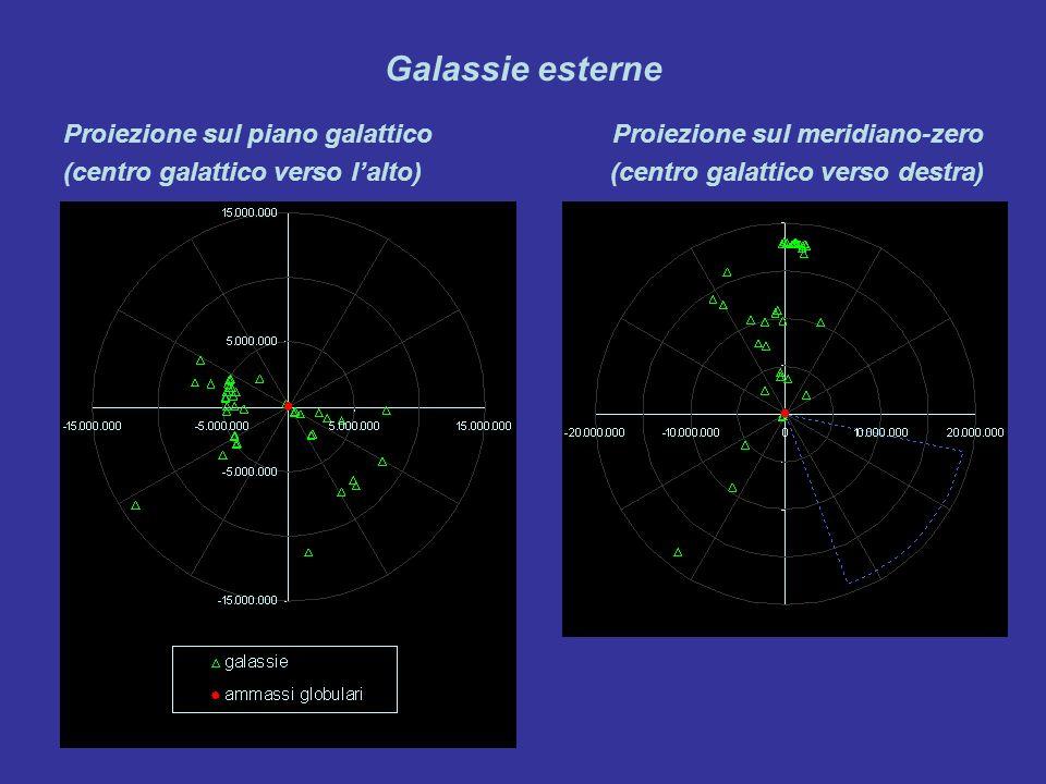 Galassie esterne Proiezione sul piano galattico (centro galattico verso lalto) Proiezione sul meridiano-zero (centro galattico verso destra)