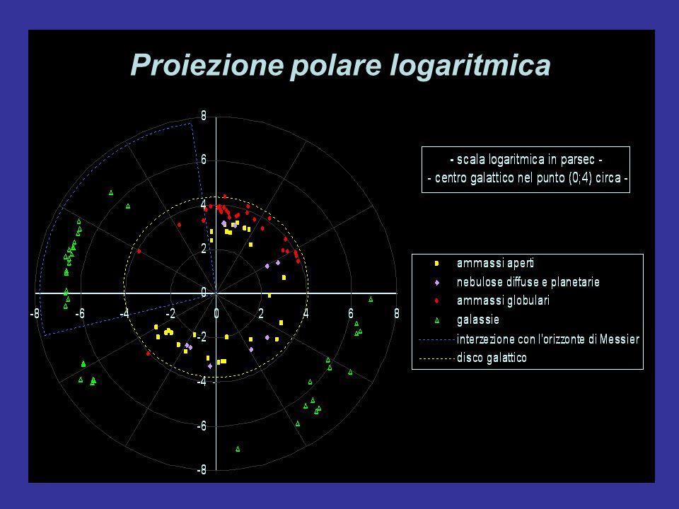 Proiezione polare logaritmica