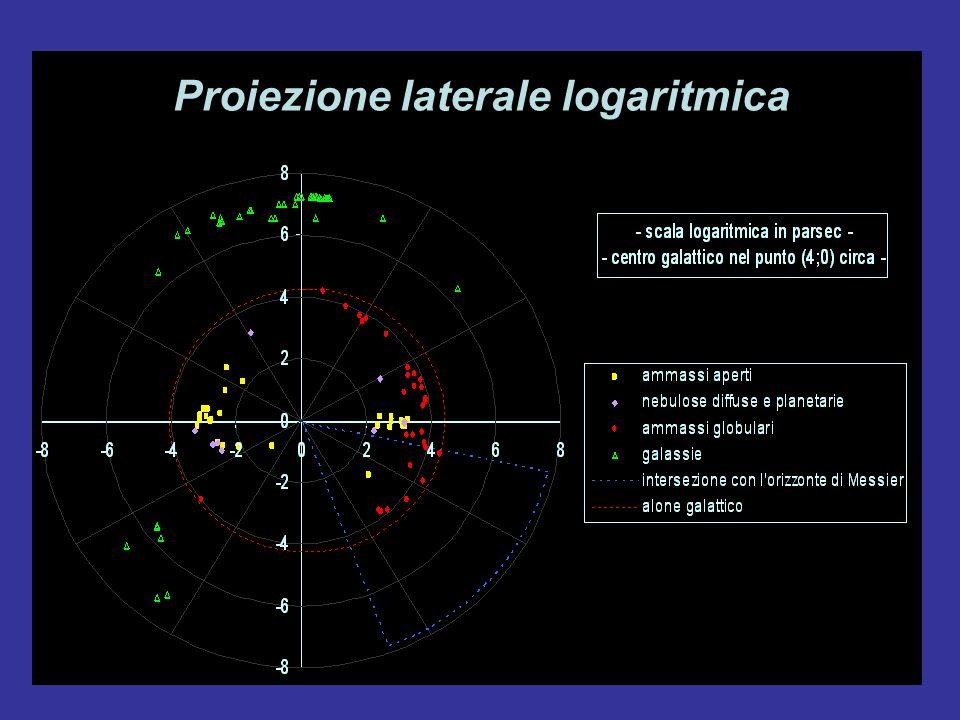 Proiezione laterale logaritmica