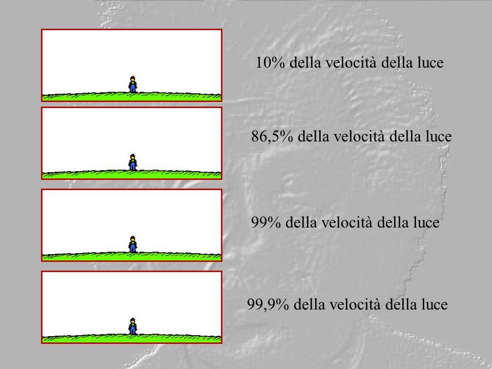 10% della velocità della luce 86,5% della velocità della luce 99% della velocità della luce 99,9% della velocità della luce
