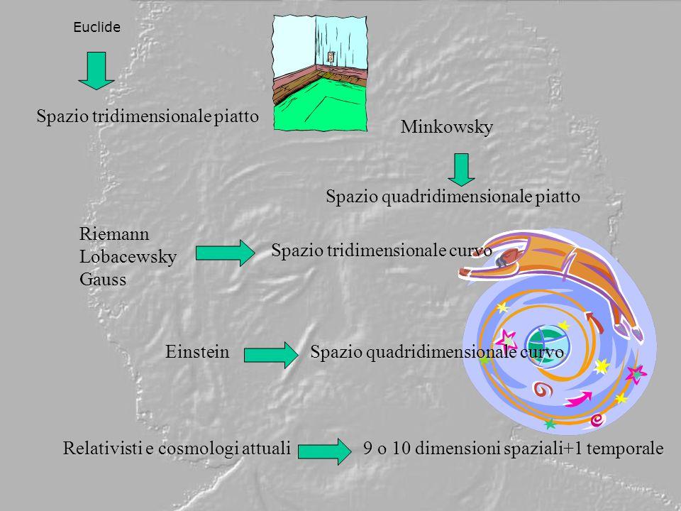 Euclide Spazio tridimensionale piatto Minkowsky Spazio quadridimensionale piatto Riemann Lobacewsky Gauss Spazio tridimensionale curvo Einstein Spazio