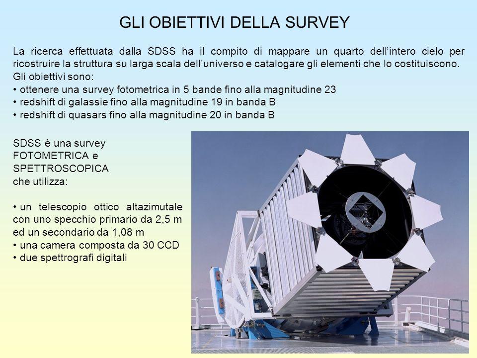 GLI OBIETTIVI DELLA SURVEY La ricerca effettuata dalla SDSS ha il compito di mappare un quarto dellintero cielo per ricostruire la struttura su larga
