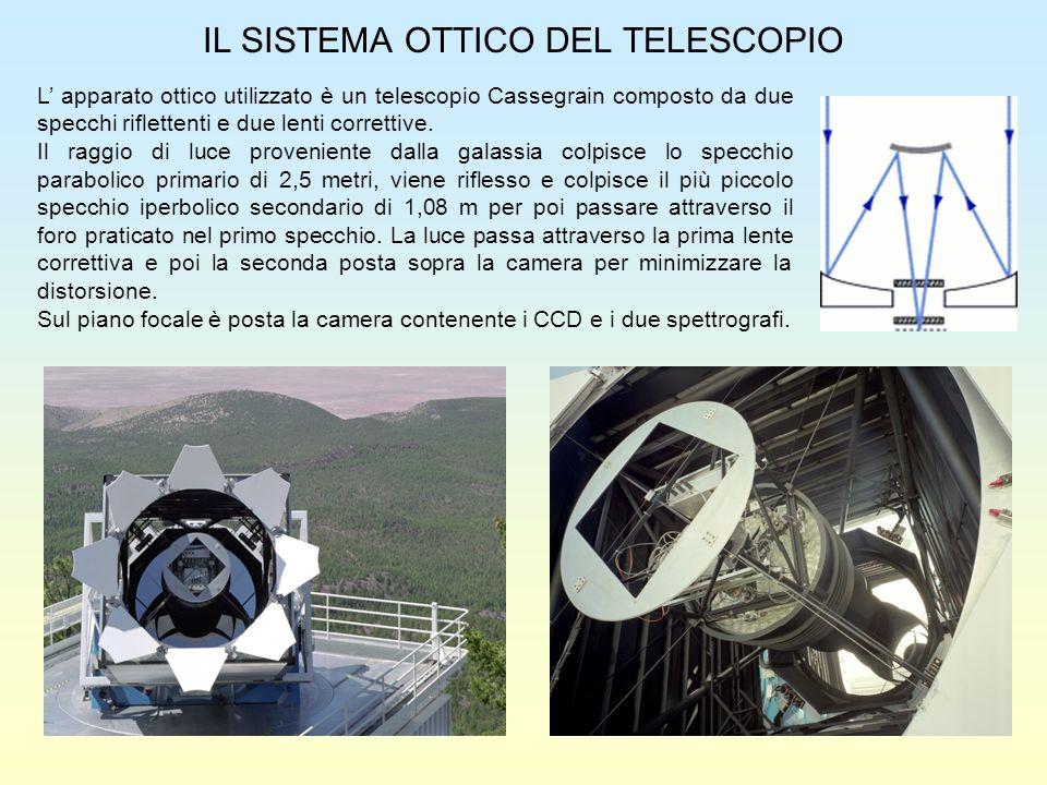 IL SISTEMA OTTICO DEL TELESCOPIO L apparato ottico utilizzato è un telescopio Cassegrain composto da due specchi riflettenti e due lenti correttive. I