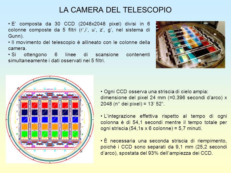 I FILTRI DEI CCD La lunghezza donda dei filtri della SDSS per i vari colori è: u = 3550 A (blu) g = 4670 A (verde) r = 6230 A (rosso) i = 7620 A (rosa) z = 9130 A (nero) Curva di risposta dei filtri: la linea piena indica lefficienza quantica del sistema fotometrico della camera più il telescopio dopo lattraversamento dellatmosfera (massa daria 1.3), mentre quelle tratteggiate è la curva ideale.