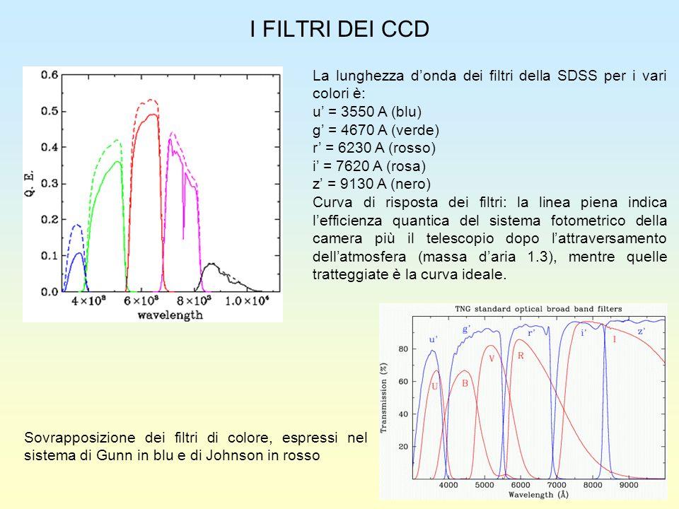 I FILTRI DEI CCD La lunghezza donda dei filtri della SDSS per i vari colori è: u = 3550 A (blu) g = 4670 A (verde) r = 6230 A (rosso) i = 7620 A (rosa
