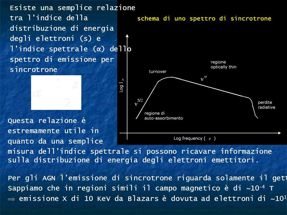 Questa relazione è estremamente utile in quanto da una semplice misura dellindice spettrale si possono ricavare informazione sulla distribuzione di en