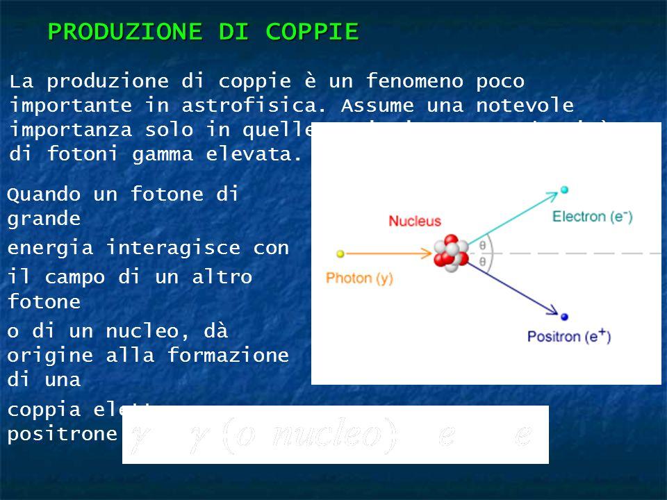 PRODUZIONE DI COPPIE Quando un fotone di grande energia interagisce con il campo di un altro fotone o di un nucleo, dà origine alla formazione di una