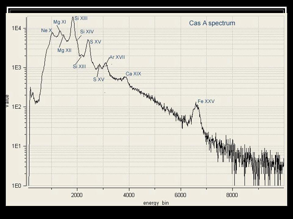 Caratteristiche X: spettroscopia Molti shell-like hanno uno spettro caratterizzato da molte linee di emissione con un continuo complesso che non può e
