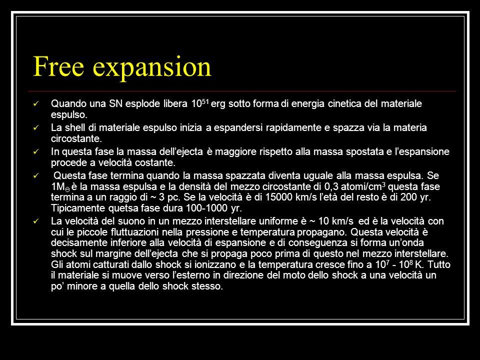 Free expansion Quando una SN esplode libera 10 51 erg sotto forma di energia cinetica del materiale espulso. La shell di materiale espulso inizia a es