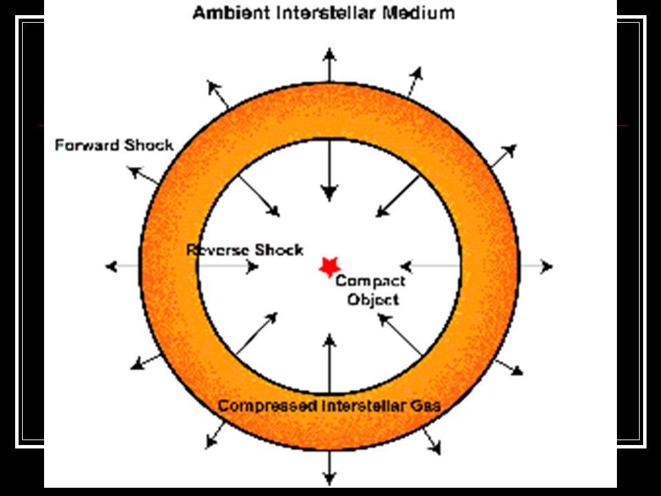The Sedov phase Con il passare del tempo lespansione rallenta e il resto entra nella seconda fase, lespansione adiabatica. Nota anche come fase di Sed