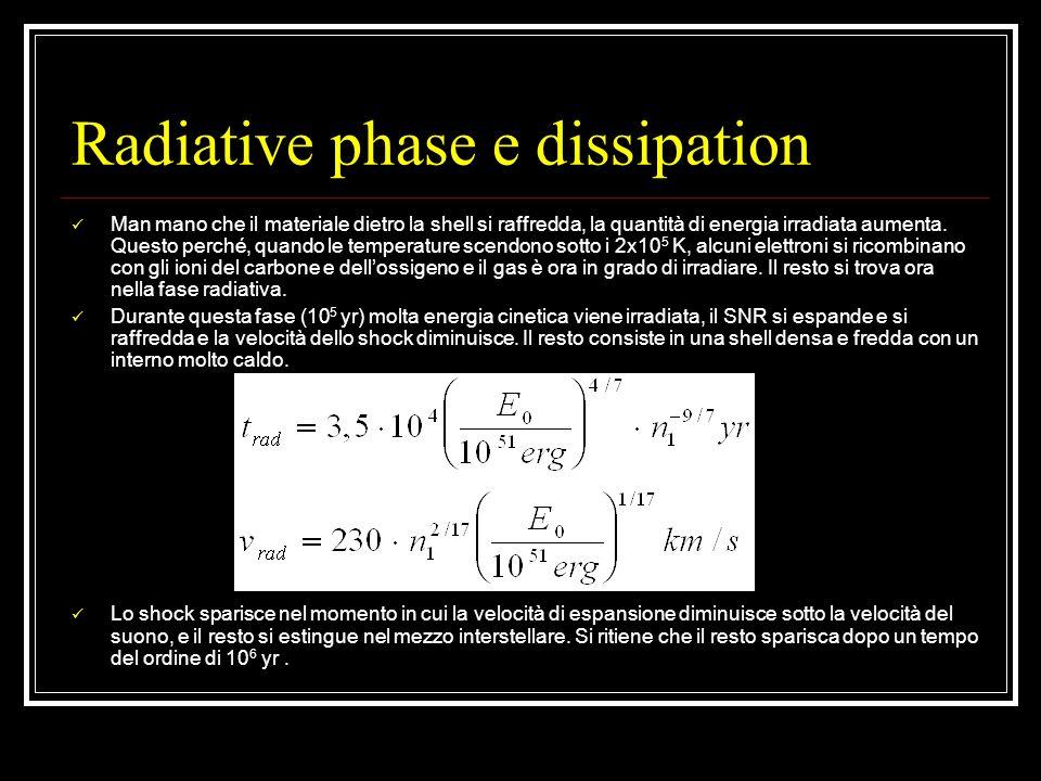 Radiative phase e dissipation Man mano che il materiale dietro la shell si raffredda, la quantità di energia irradiata aumenta. Questo perché, quando