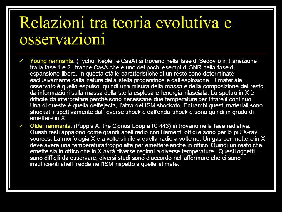 Relazioni tra teoria evolutiva e osservazioni Young remnants: (Tycho, Kepler e CasA) si trovano nella fase di Sedov o in transizione tra la fase 1 e 2