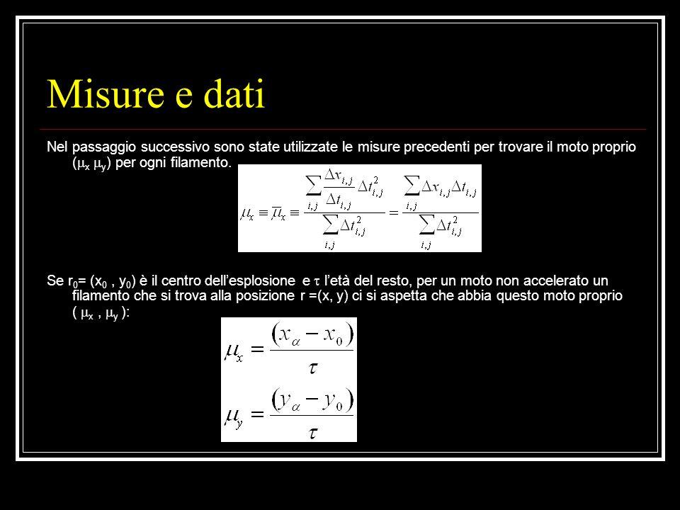 Misure e dati Nel passaggio successivo sono state utilizzate le misure precedenti per trovare il moto proprio ( x y ) per ogni filamento. Se r 0 = (x
