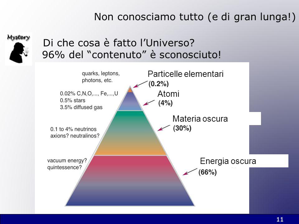 11 Non conosciamo tutto (e di gran lunga!) Di che cosa è fatto lUniverso? 96% del contenuto è sconosciuto! Particelle elementari Atomi Materia oscura