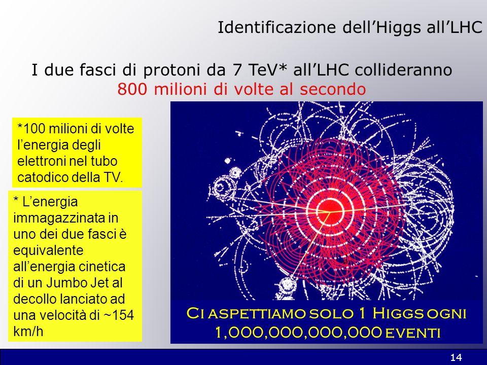 14 Identificazione dellHiggs allLHC Ci aspettiamo solo 1 Higgs ogni 1,000,000,000,000 eventi I due fasci di protoni da 7 TeV* allLHC collideranno 800