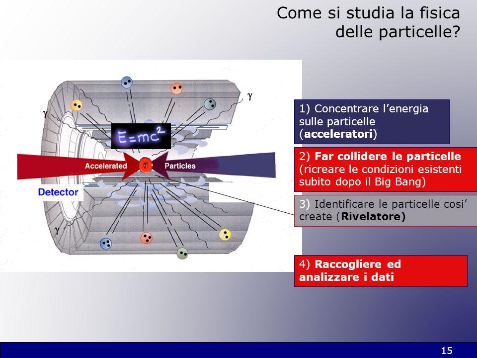 15 Come si studia la fisica delle particelle? 3) Identificare le particelle cosi create (Rivelatore) 1) Concentrare lenergia sulle particelle (acceler