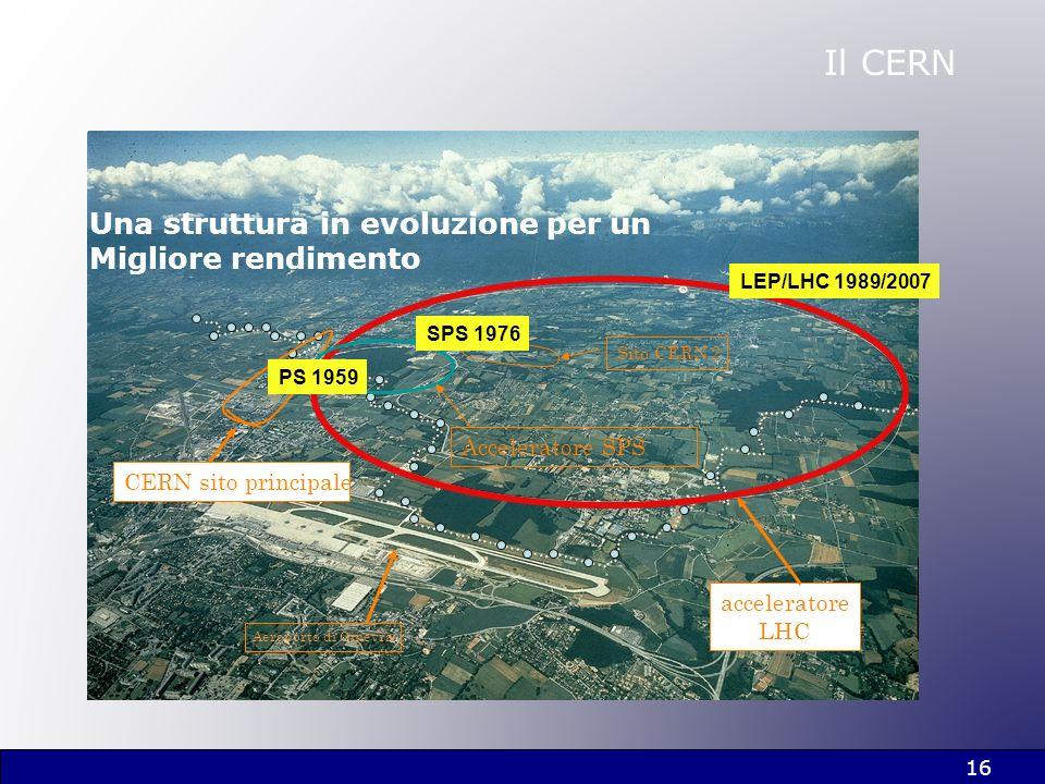 16 Il CERN Aeroporto di Ginevra acceleratore LHC CERN sito principale Acceleratore SPS Sito CERN 2 Una struttura in evoluzione per un Migliore rendime