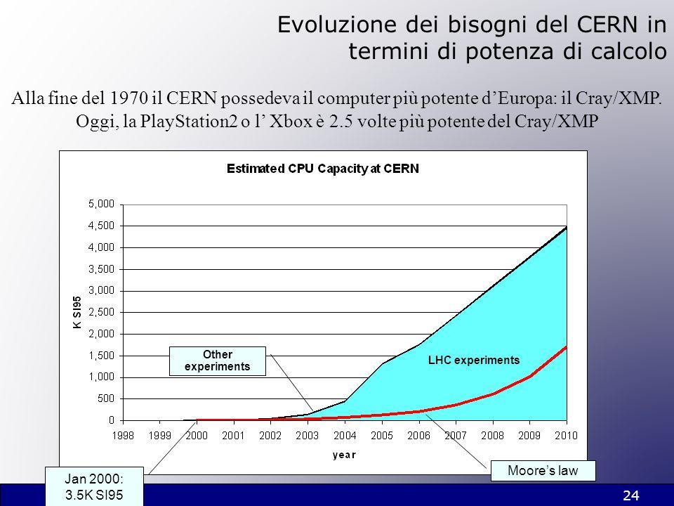 24 Moores law Jan 2000: 3.5K SI95 LHC experiments Other experiments Evoluzione dei bisogni del CERN in termini di potenza di calcolo Alla fine del 197