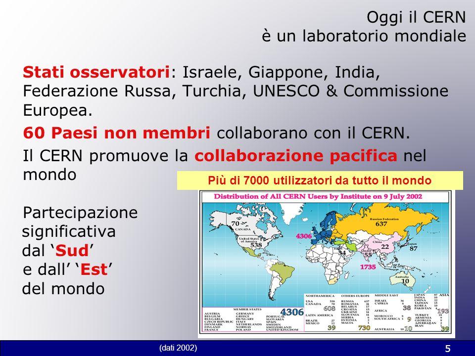5 Oggi il CERN è un laboratorio mondiale Stati osservatori: Israele, Giappone, India, Federazione Russa, Turchia, UNESCO & Commissione Europea. 60 Pae