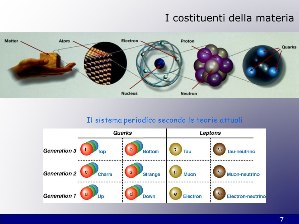 7 Il sistema periodico secondo le teorie attuali I costituenti della materia